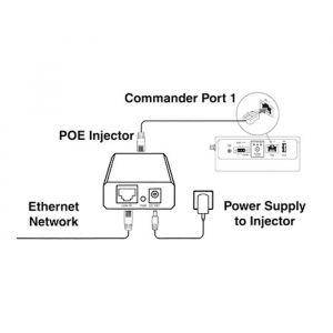 Commander PoE Power Supply